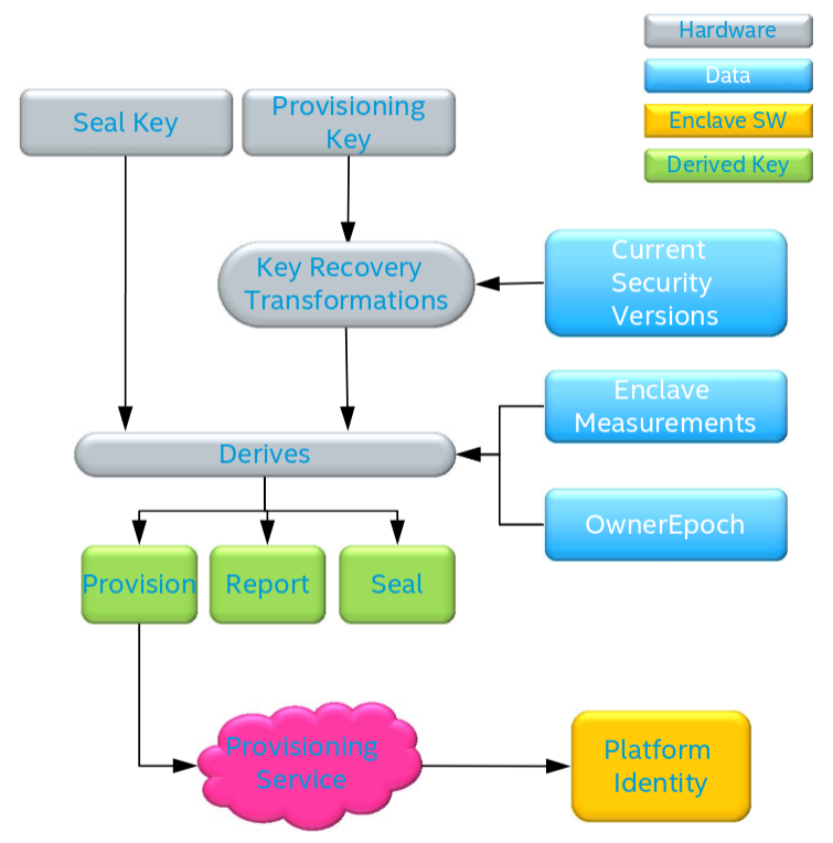 A diagram showing the Intel SGX attestation protocol key-hiararchy.